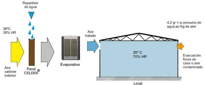 equipos de enfriamiento por evaporacion